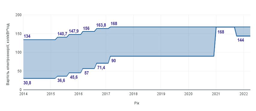 Вартість ее з 2014 year
