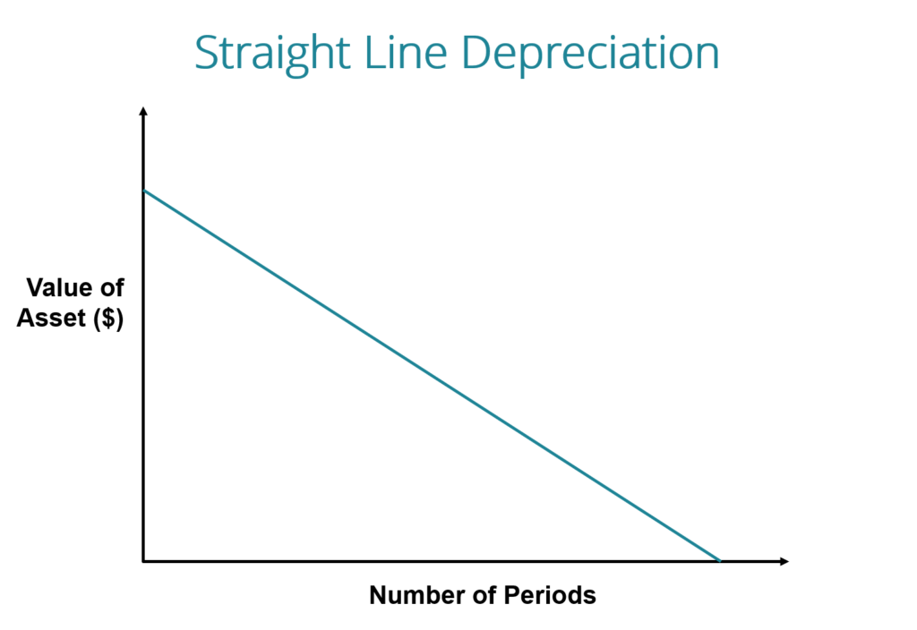 straight-line-depreciation