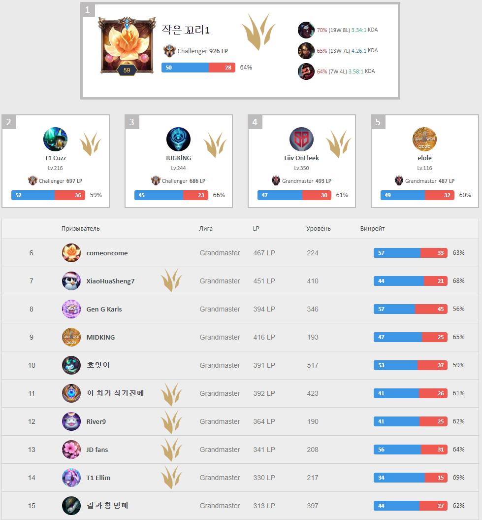 Korean Server Top Players Ranking