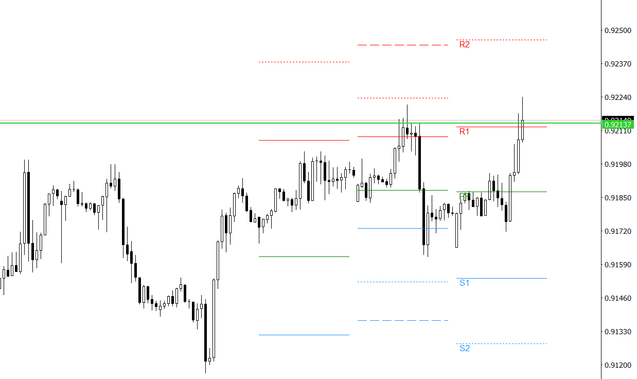 Market develops support and resistance levels using pivot calculations