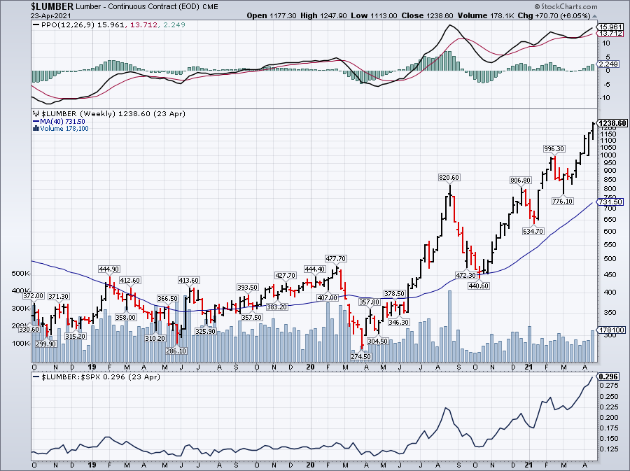 lumber stock prices