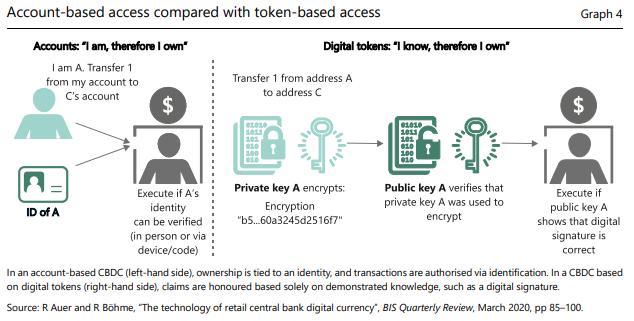Esquema de dinheiro digital contas e tokens.
