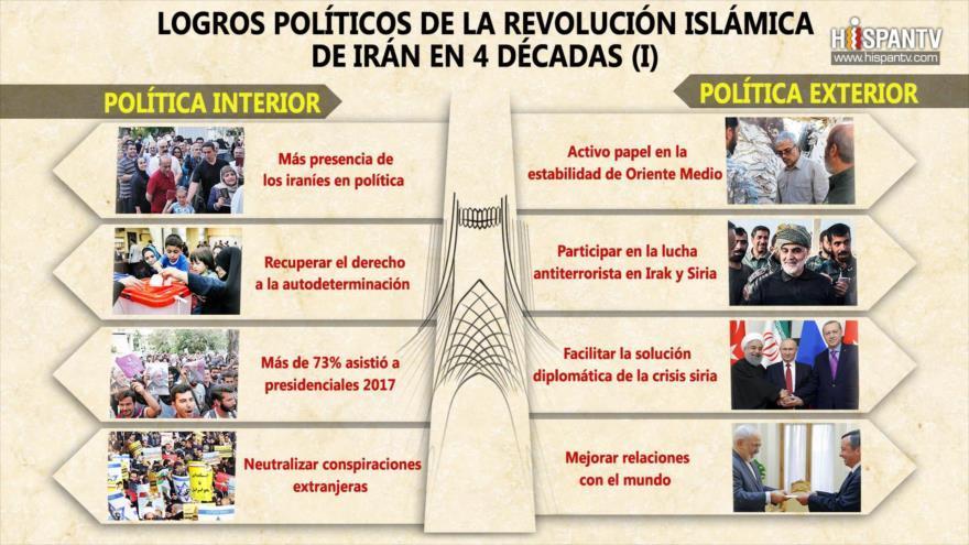 Logros políticos de la Revolución Islámica de Irán.