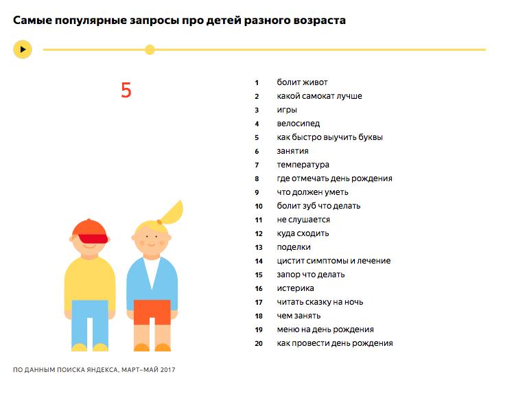 Самые популярные запросы про детей 5 лет - исследование Яндекса