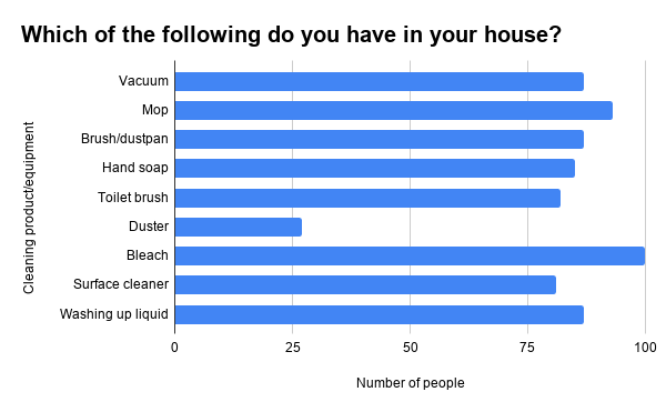 """A graph titled """"Which of the following do you have in your house?"""" The cleaning products listed are - Vacuum, Mop, Brush/dustpan, Hand Soap, Toilet Brush, Duster, Bleach, Surface cleaner, and Washing up liquid. Bleach is the most popular with 100 responses."""