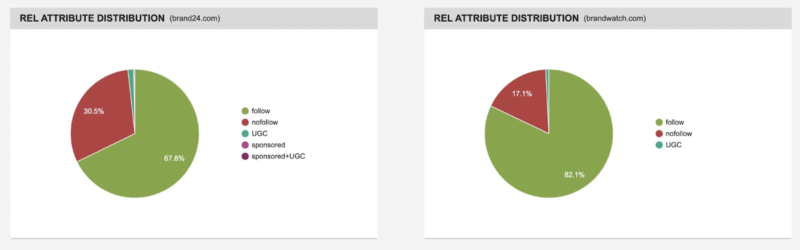 backlink checker rel attribute distribution