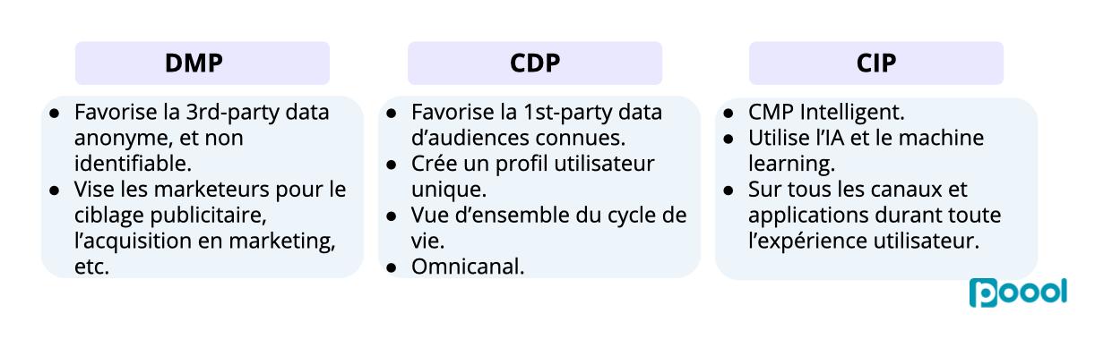 Le First-Party Data et les Registration Walls