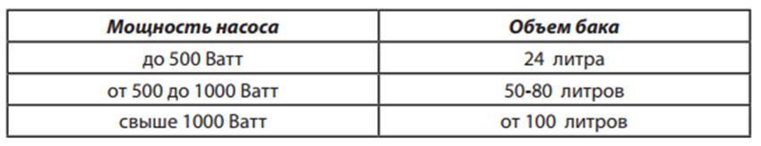 Таблица мощности насоса относительно объема бака