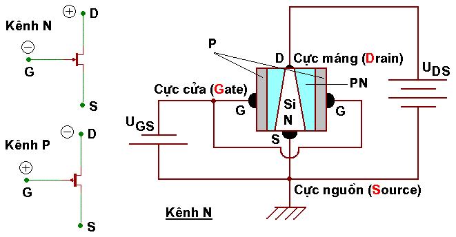 Cấu tạo transistor trường JFET