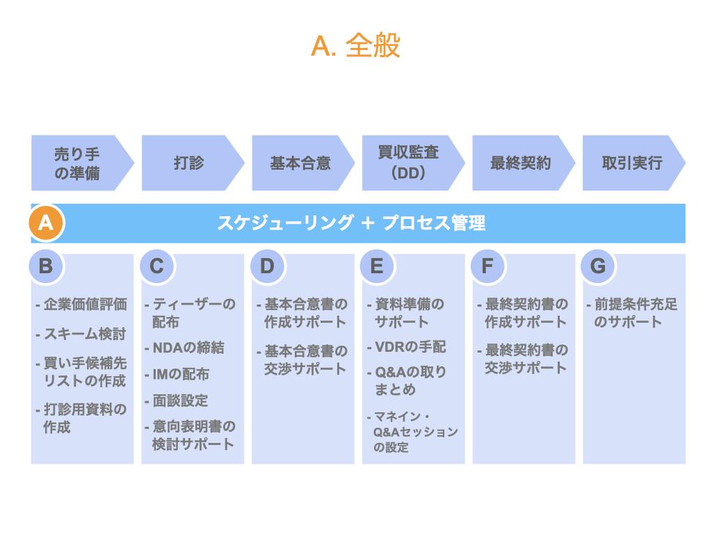 セルサイドFAの業務内容(全般)
