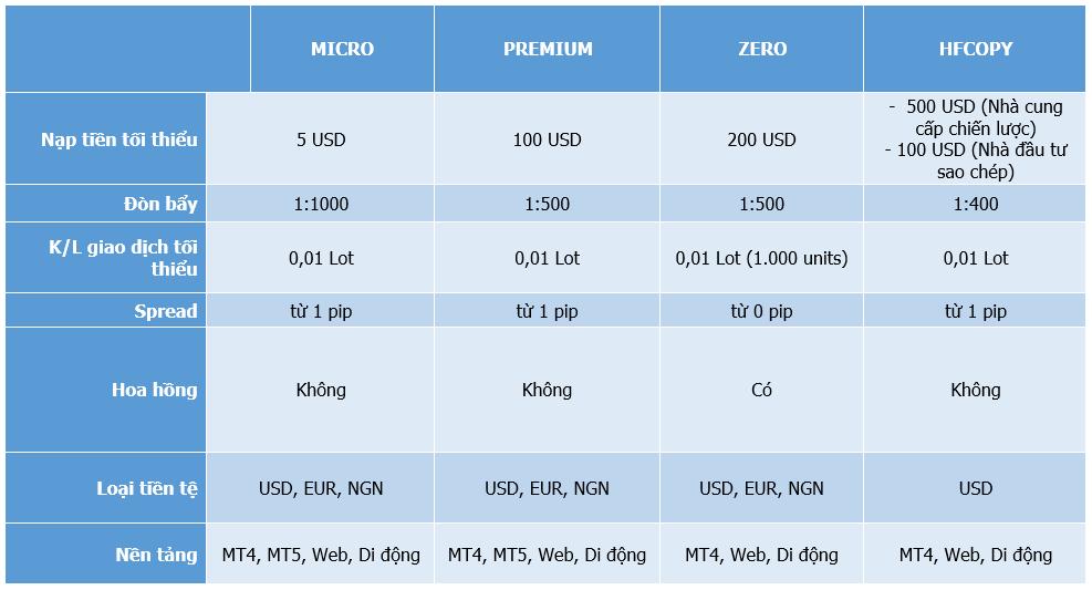 Tài khoản giao dịch Sàn HotForex Việt Nam