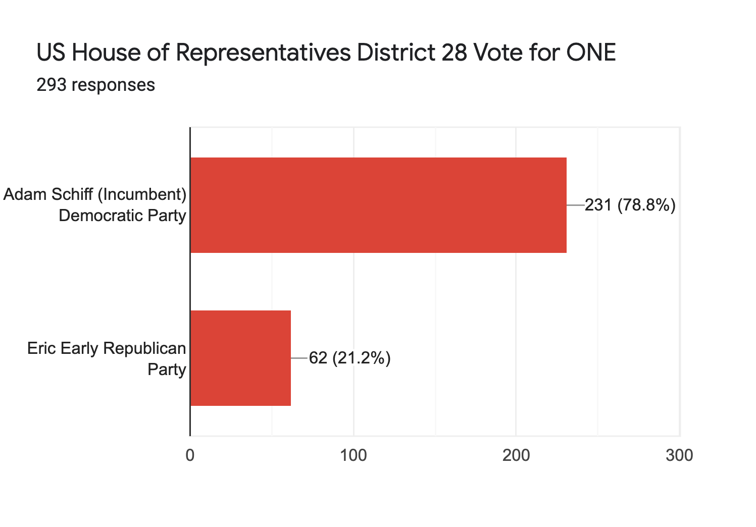 Forms response chart. Question title: US House of Representatives District 28 Vote for ONE. Number of responses: 293 responses.