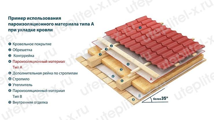 Устройство наружной части крыши