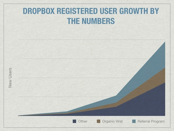 Dropbox registered user growth by numbers based on other factors, organic viral and referral program