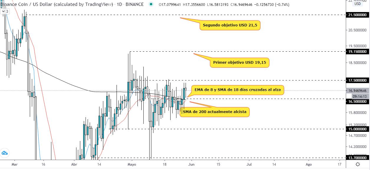 Análisis técnico del precio del Binance Coin, con señales que indican que está listo para despegar en el corto plazo. Fuente: TradingView.