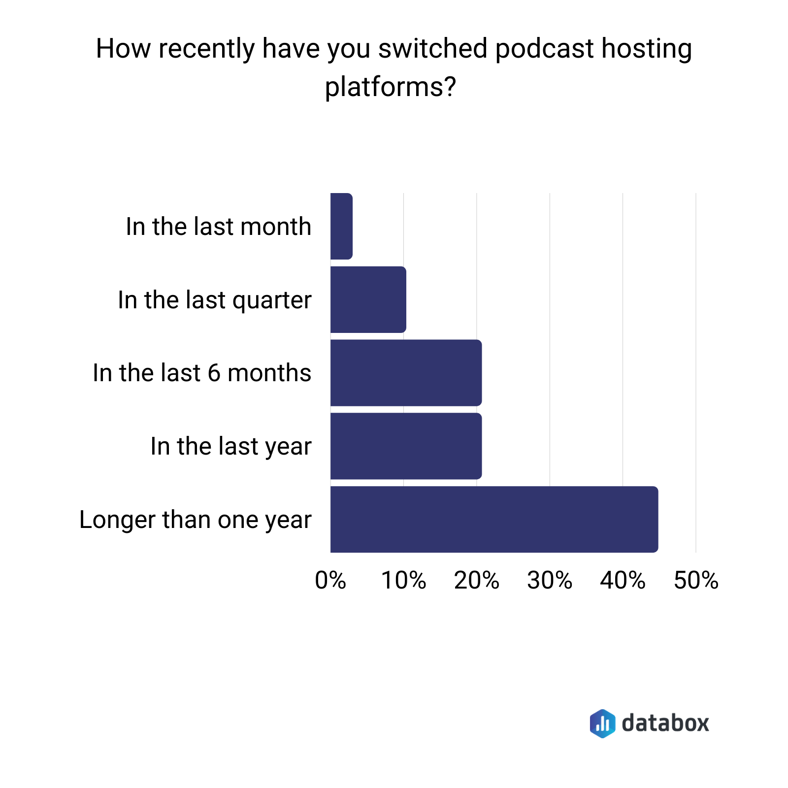 podcast hosting platform switching frequency data