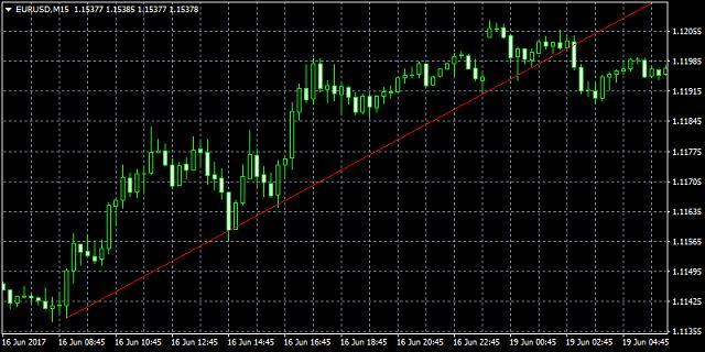 Khi vẽ đường xu hướng trendline thì cần tối thiểu 2 đỉnh hoặc 2 đáy