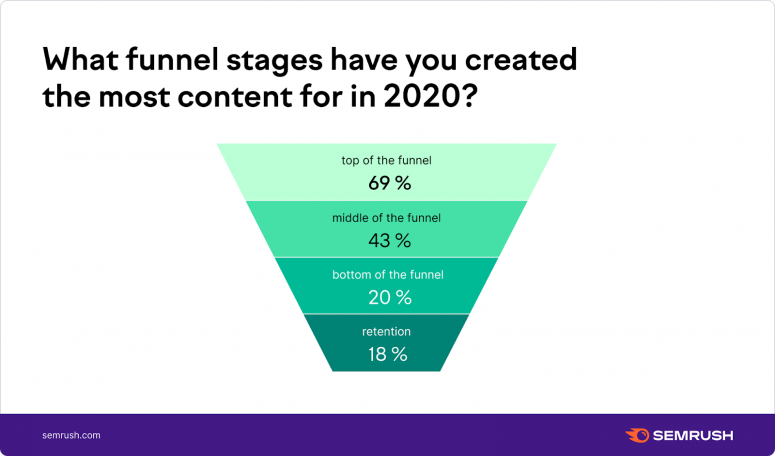 content creation for funnel stages