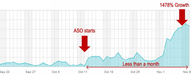 app store optimization stat