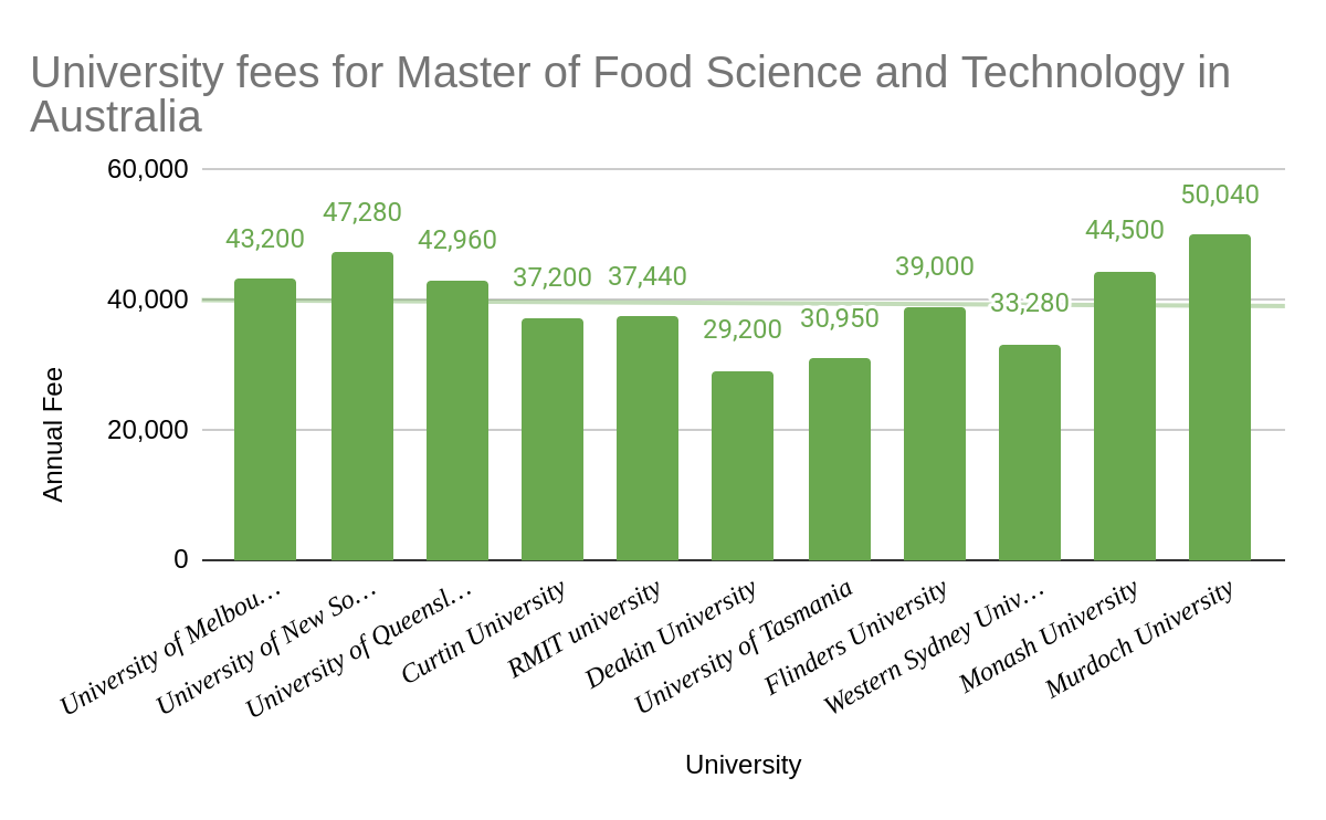 Master of Food Science and Technology fees in Australia