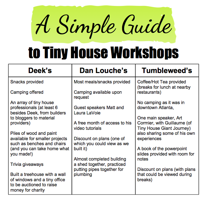 A Simple Guide to Tiny House Workshops