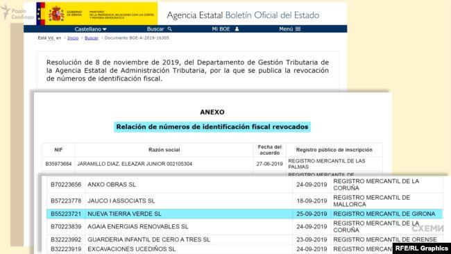 Так фірма, у якій Баканов є адміністратором, потрапила у список порушників податкової інспекції Іспанії