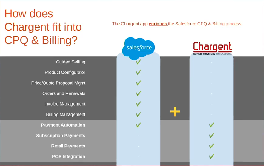 Comparison of Chargent and Salesforce's Sales Cloud based CPQ product