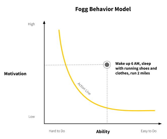 The BJ Fogg Behavior Model action line on an graph