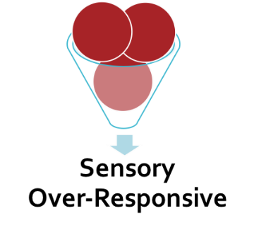 A small funnel overflowing with large, red orbs with a downward pointing arrow toward the words Sensory Over-Responsive at the bottom.