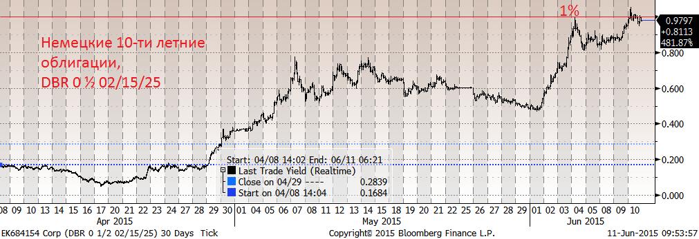 """Объяснение Блумбергом падения """"длинного конца"""" заключается в том, что программа выкупа активов ЕЦБ (ЕВРО-QE) предотвращает наступление дефляции"""