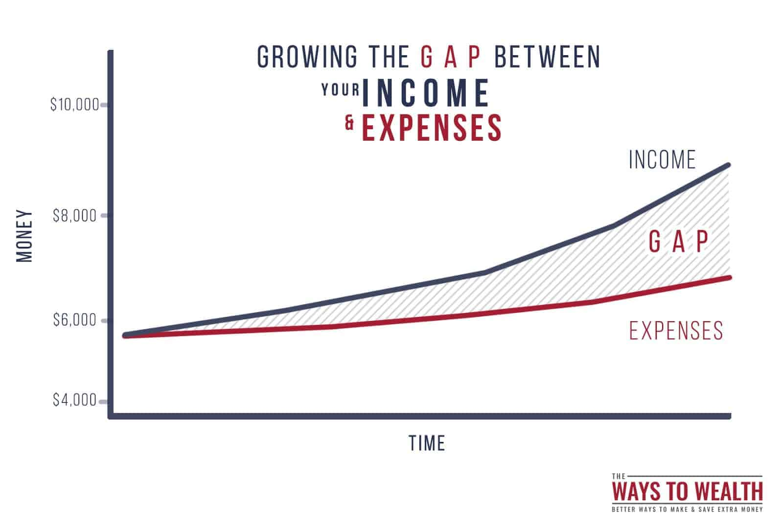 Grow the gap between your income and expenses