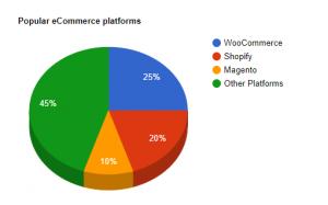 La popularidad de los sitios web de WooCommerce