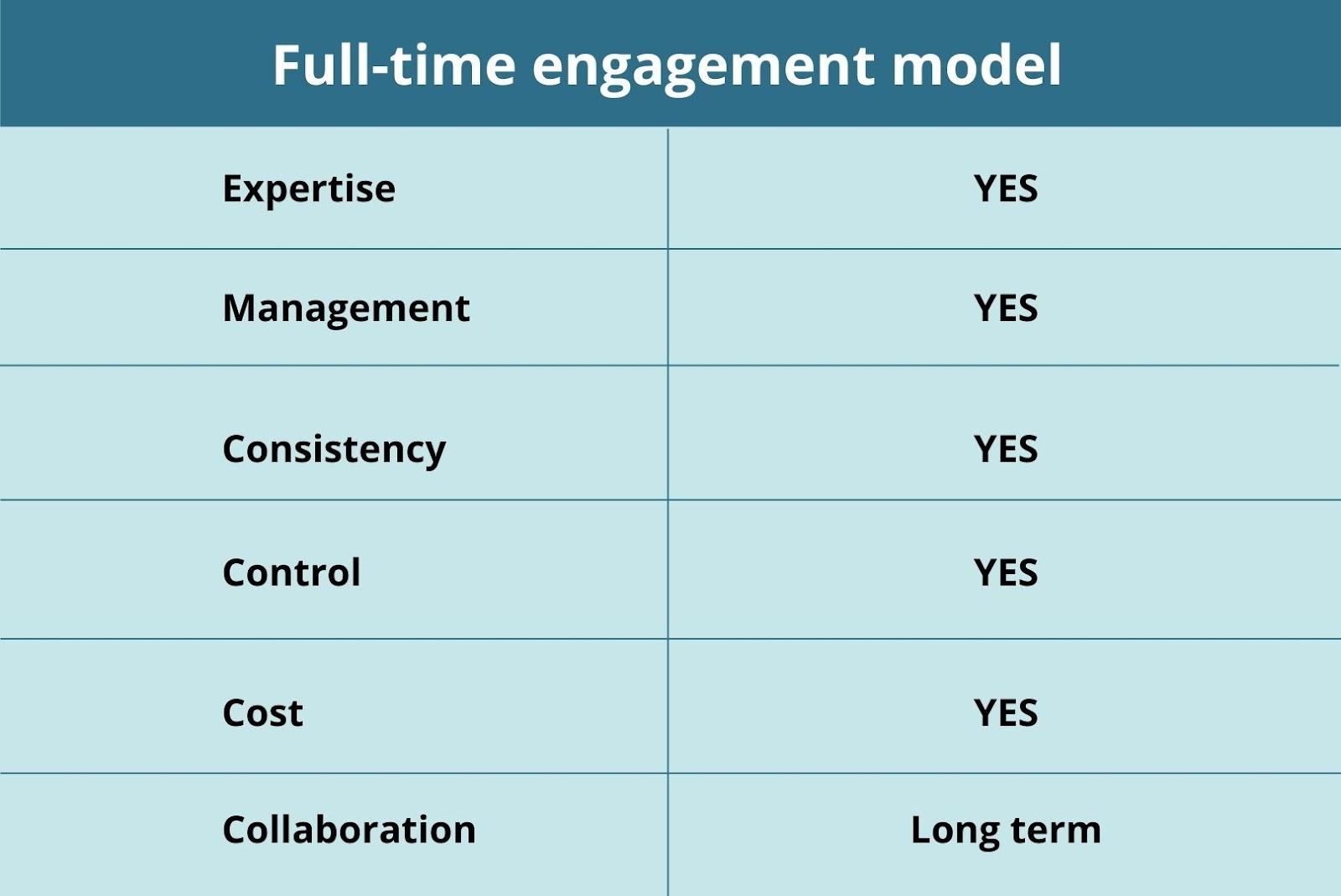 Full-time engagement model