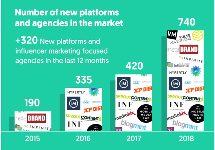 +320 new platforms and influencer marketing focused agencies in the last 12 months