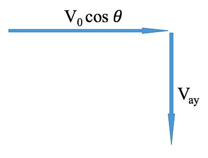 velocity of a