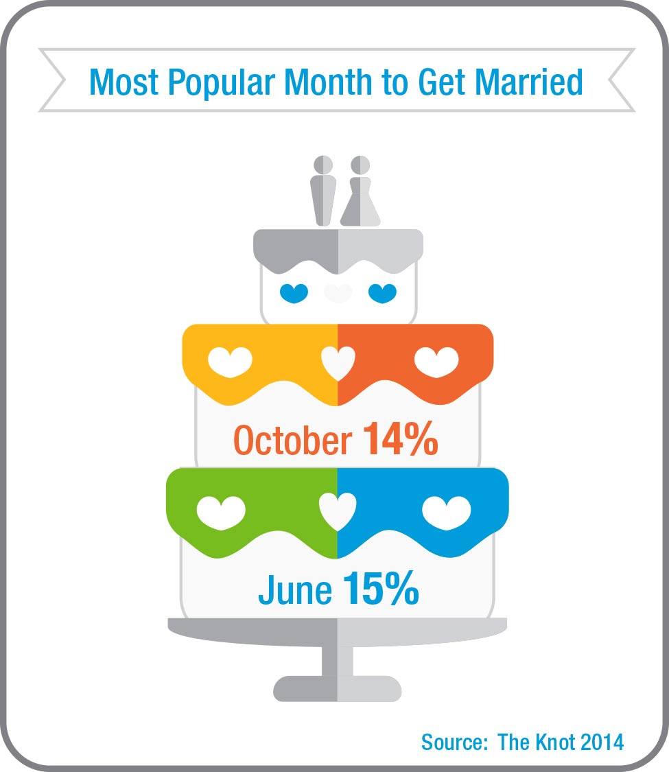 Most Popular Month to Get Married