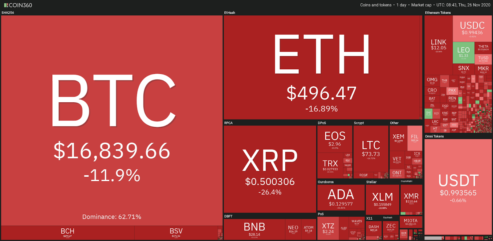 Top cryptocurrency prices in decline - 11/26