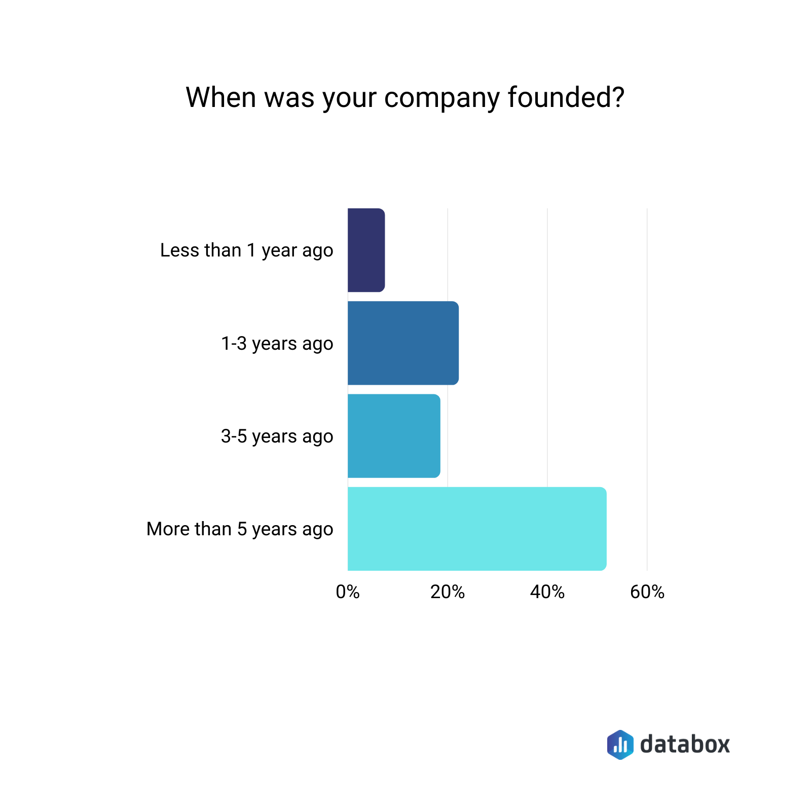When was your company founded?