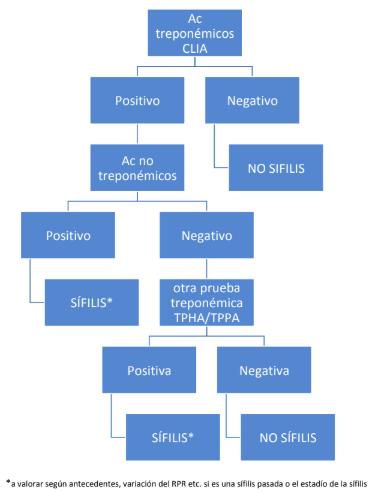 Serología luética. Interpretación pruebas.