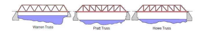 Pratt Truss Toothpick Bridge startravelinternationa...