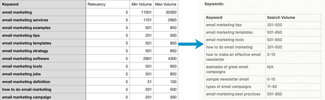 creating an seo keyword list