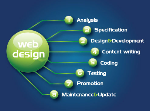 Process of web design
