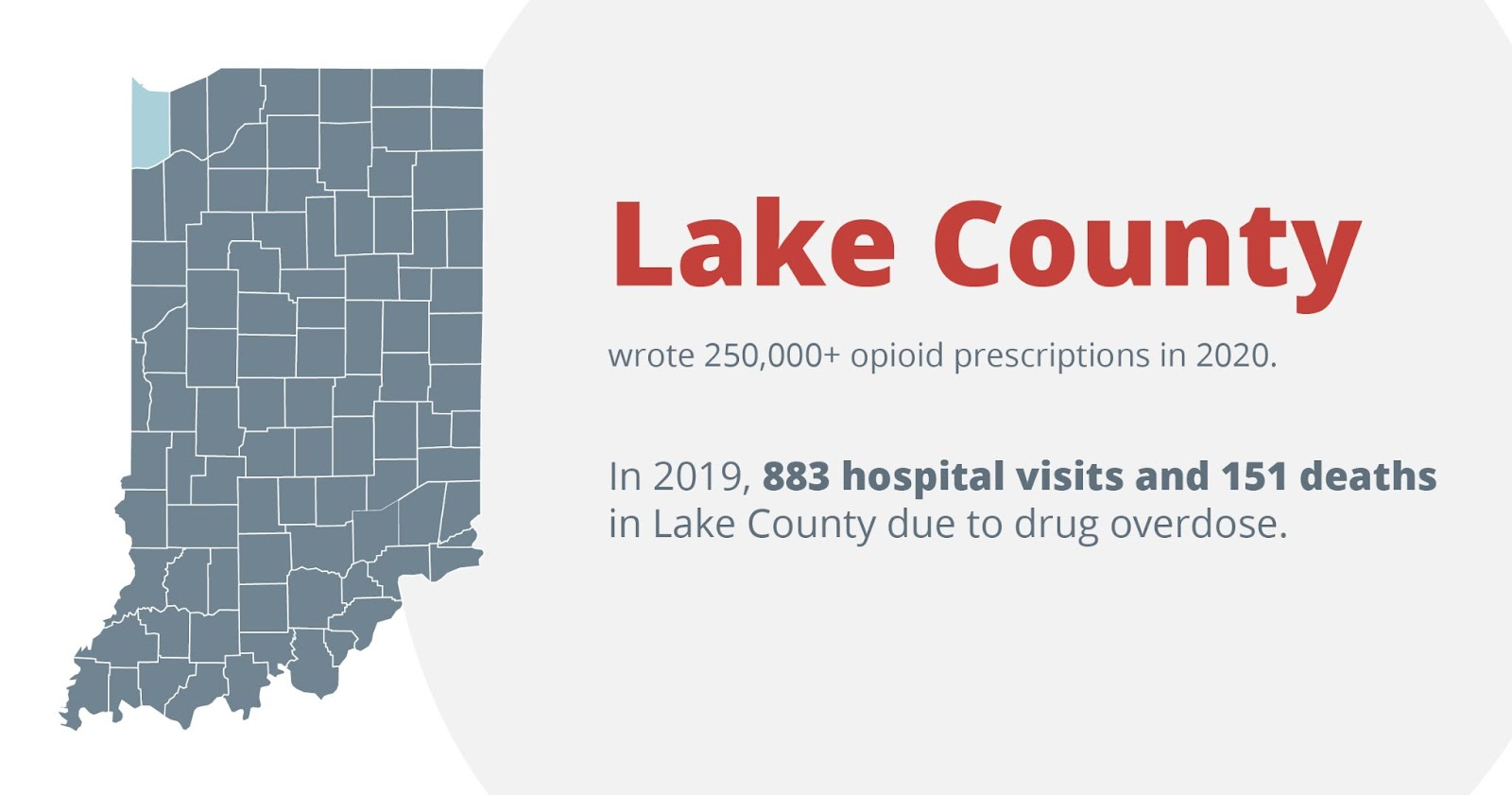 Lake county wrote 250,000+ opioid prescriptions in 2020. In 2019, 883 hospital visits and 151 deaths in lake county due to drug overdose