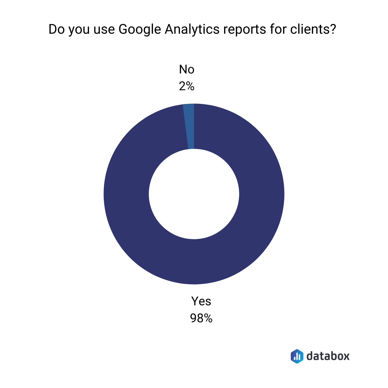 do you use google analytics reports for clients?
