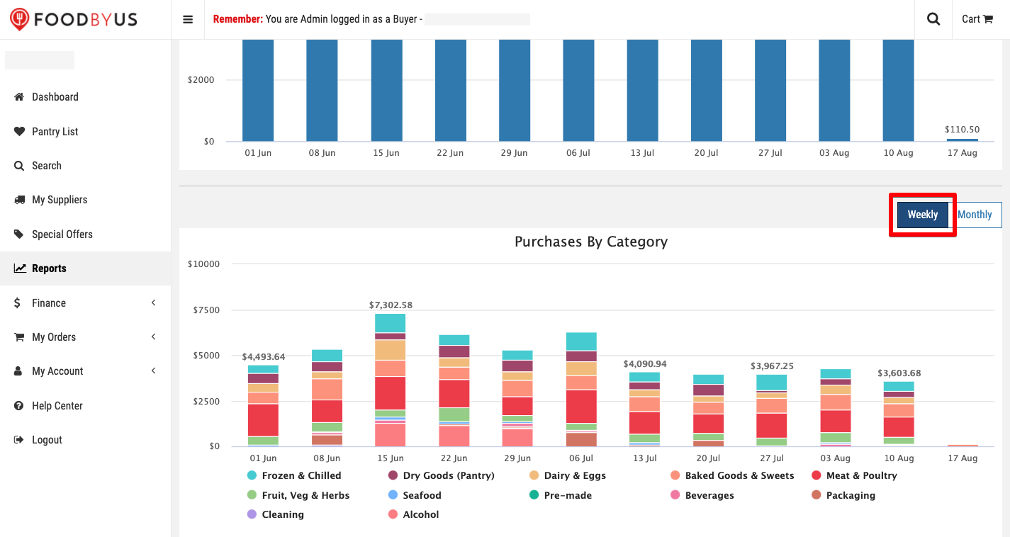 FoodByUs_dashboard_reports_purchases_by_category_weekly
