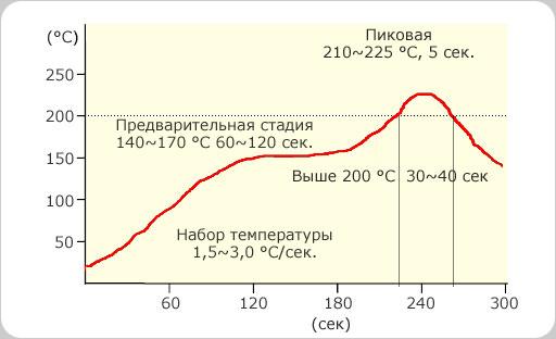 Термопрофиль SS(SE,SSA)58-M1000-3