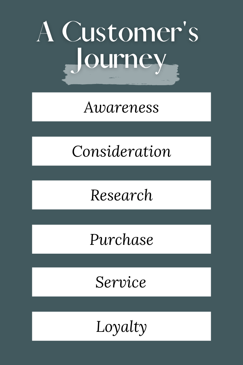 graphic of customer's journey from awareness to loyalty