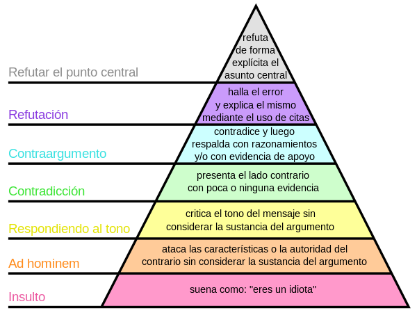 Graham's_Hierarchy_of_Disagreement-es.svg.png