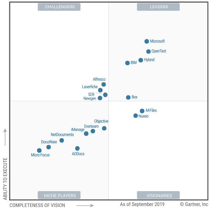 2019 Gartner Magic Quadrant for Content Services Platforms (CSP)