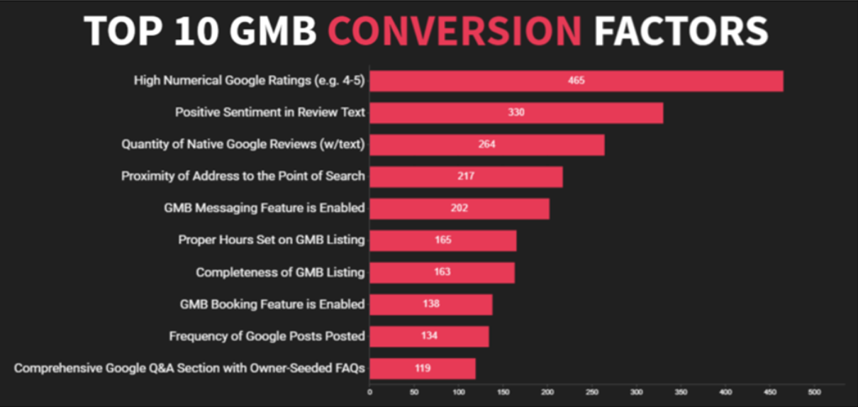 Red bar chart showing top 10 GMB conversion factors